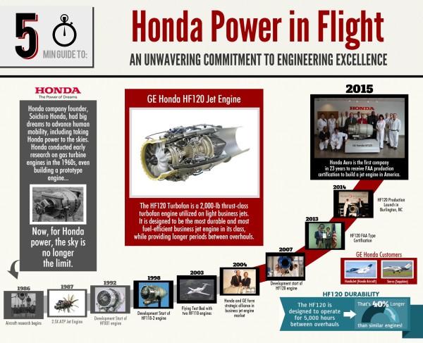Honda Aero Receives FAA Production Certificate For HF120 Turbofan Jet Engine in North Carolina