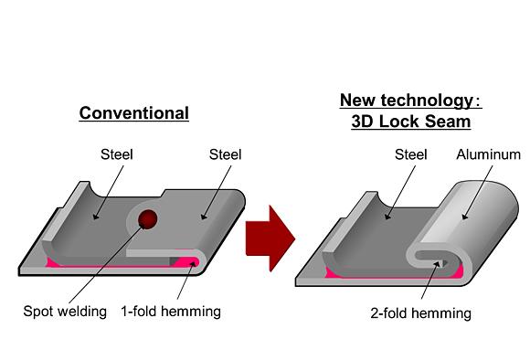 Esquema del innovador sistema de fabricación del panel de las puertas