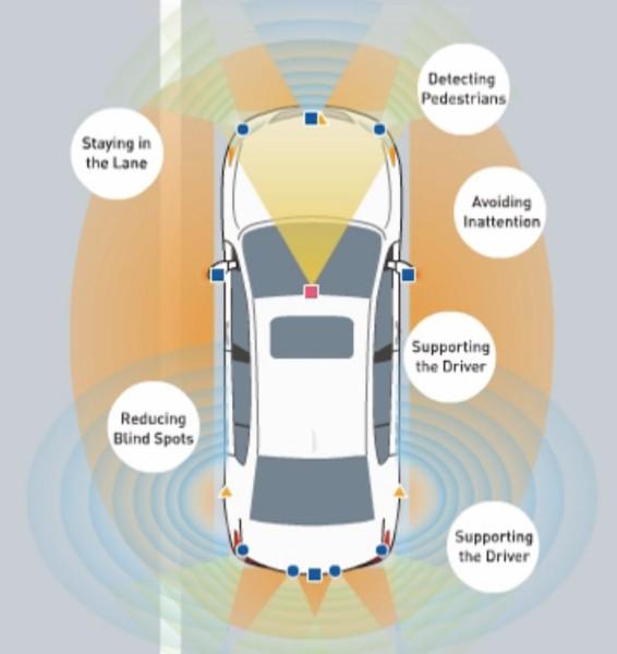 Funcionalidades del Honda Sensing