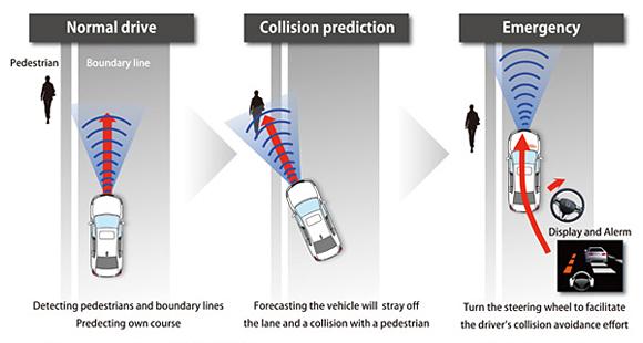 esuqema peaton mitigacion colision