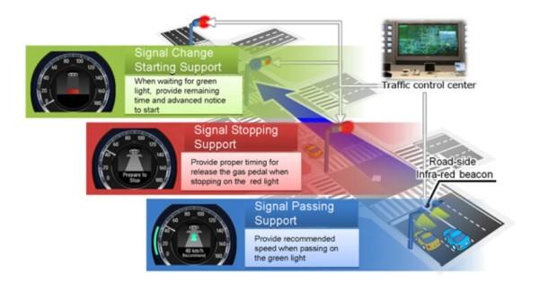 sistema apoyo conducción